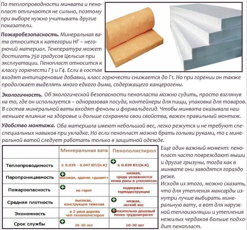 Виды утеплителей для стен дома изнутри - обзор и целесообразность применения