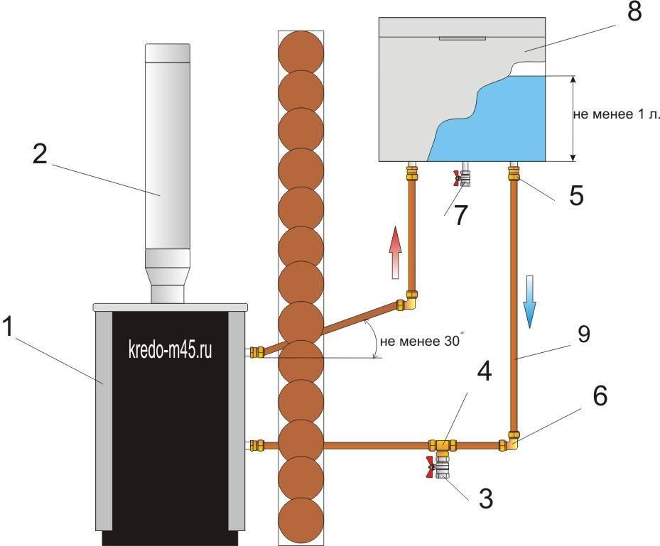 Нагрев воды в бане от печки: лучший способ