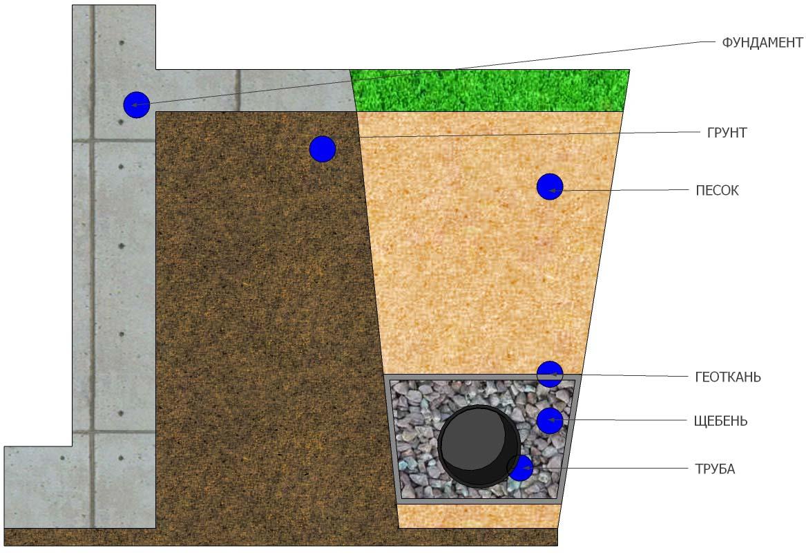 Схема дренажа вокруг дома: нюансы проектирования дренажных систем