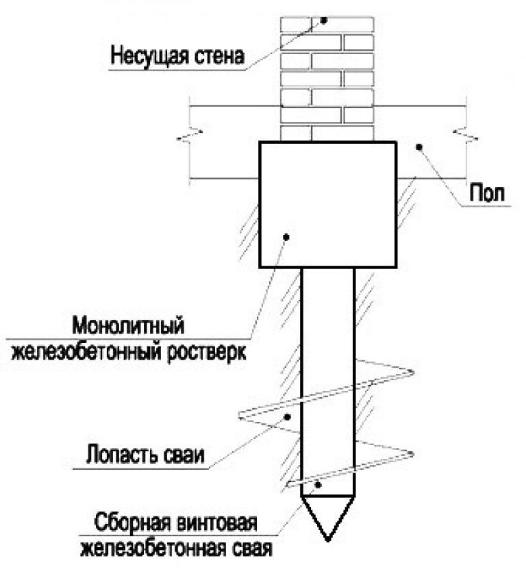 Забивной фундамент: отзывы, свайный фундамент на жб сваях