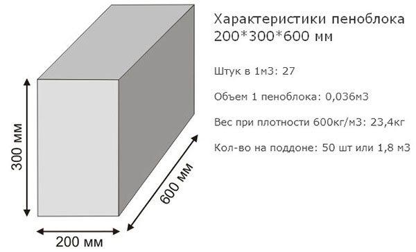 Стандартные размеры пеноблоков и примерные цены на ячеистый бетон