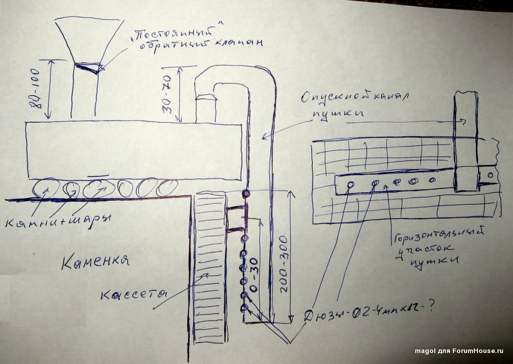 Как соорудить парогенератор для бани (паровую пушку) своими руками — пошаговая инструкция с фото, чертежами и видео