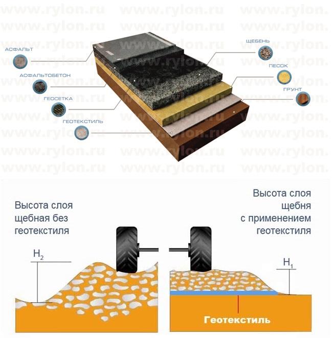 Геотекстиль: что это такое и как он используется, виды материала и основные свойства, область применения