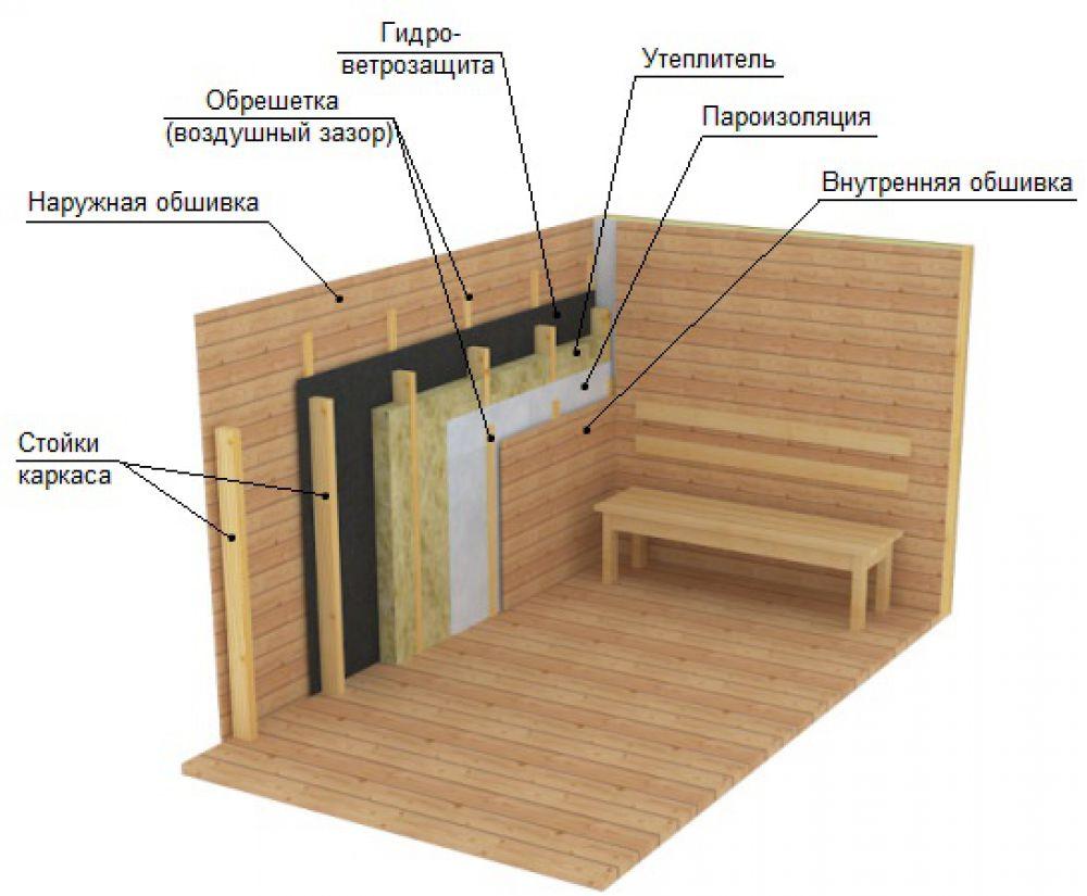 Отделка бани внутри своими руками: атмосфера, материалы, компоненты