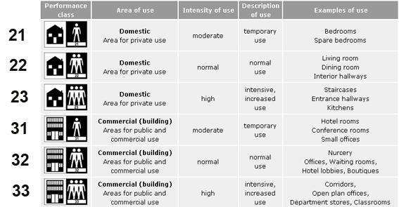 Классификация ламината: обозначение класса износостойкости и физической прочности