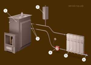 Устройство водяного теплого пола в бане