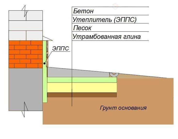 Утепление фундамента дома снаружи своими руками: пенополистирол и пеноплекс