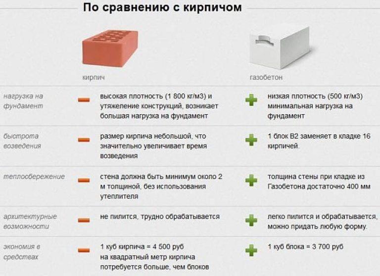 Плюсы и минусы пеноблоков, шлакоблоков для домов: видео-инструкция по монтажу своими руками, фото