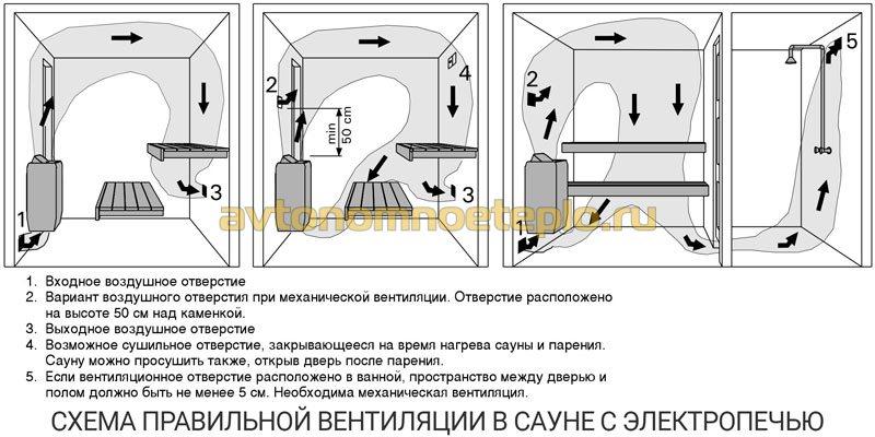 Электрическая банная печь - топ-5 моделей, монтаж своими руками