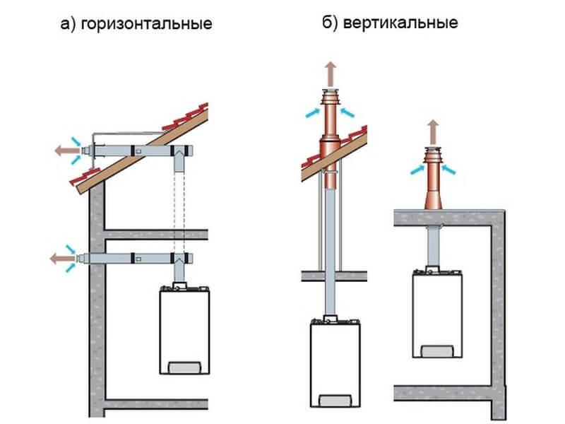 Если важна безопасность: подбираем коаксиальный дымоход для газового котла