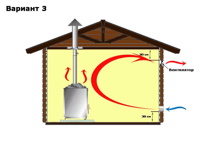 Как правильно делается вентиляция в русской бане: общие правила и подробные схемы по устройству