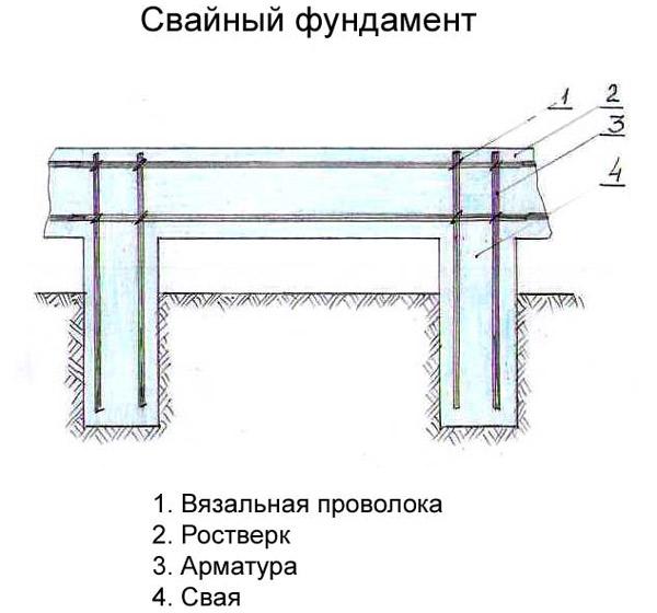 Свайно-ленточный фундамент: плюсы и минусы конструкции, вычисление расстояния, а также пошаговая инструкция по монтажу своими руками