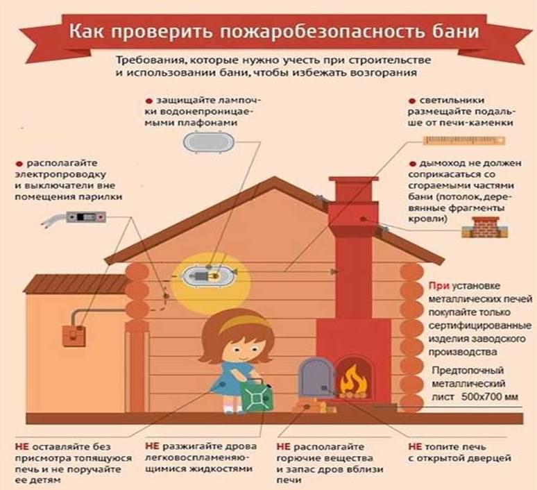 Пожарная сигнализация и системы пожаротушения в сауне: нормы