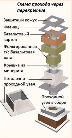 Как выводится труба для бани через крышу