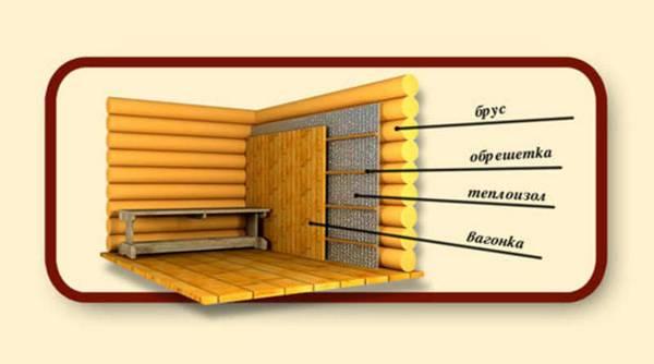Утепление бани изнутри - схема и инструкция