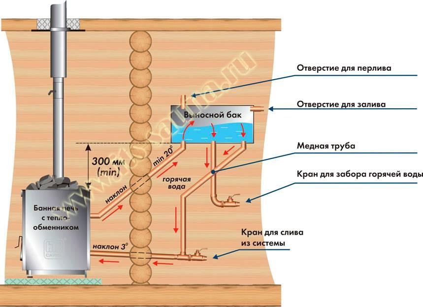 Как сделать бак для воды из нержавейки для бани