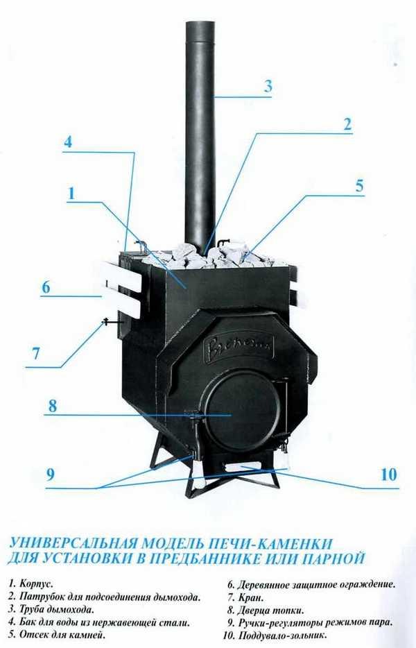 Конструктивные особенности и принцип действия печей бренеран
