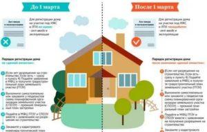 Как оформить дом, построенный на своей земле, в собственность в 2020 году?