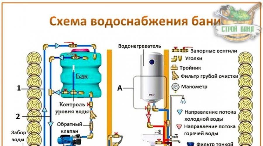 Как сделать систему водоснабжение для бани