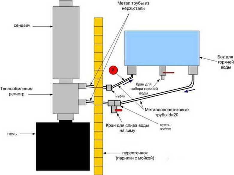 Как установить банную печь с баком для воды – варианты монтажа