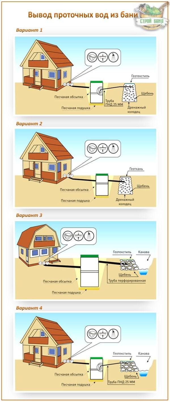 Слив в бане с гидрозатвором - строим баню или сауну