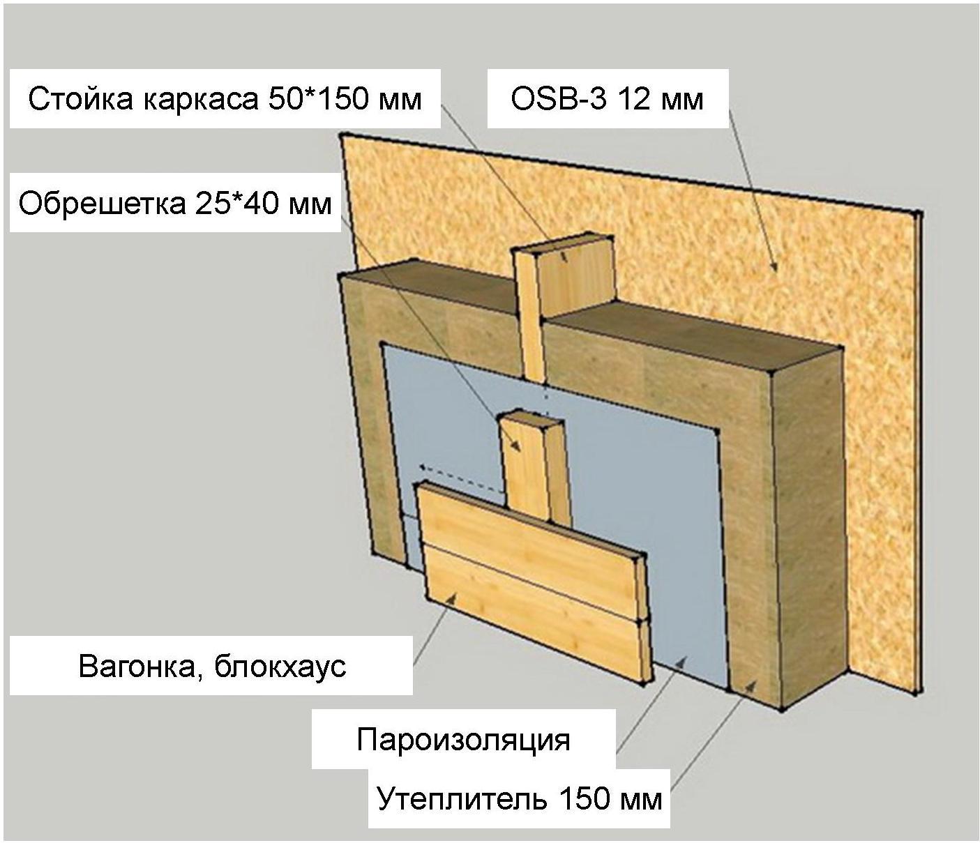 Технологии и особенности строительства каркасных бань своими руками
