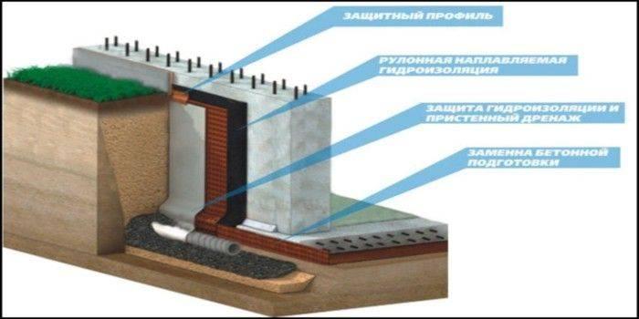 Как производится гидроизоляция пола бани - пошаговая инструкция!