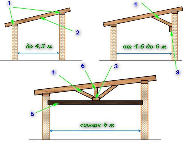 Односкатная крыша своими руками: пошаговая инструкция для быстрого строительства