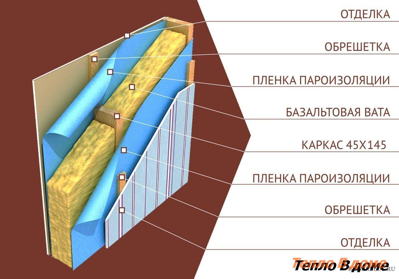 Характеристика и теплоизоляционные свойства минеральной ваты