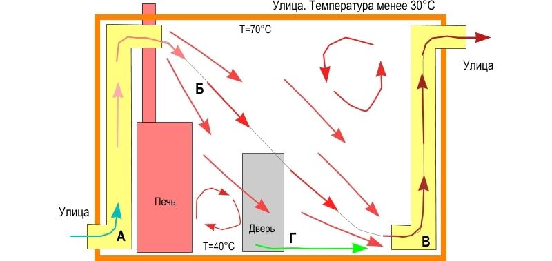 Вентиляция в парилке бани своими руками: основные типы систем, схемы