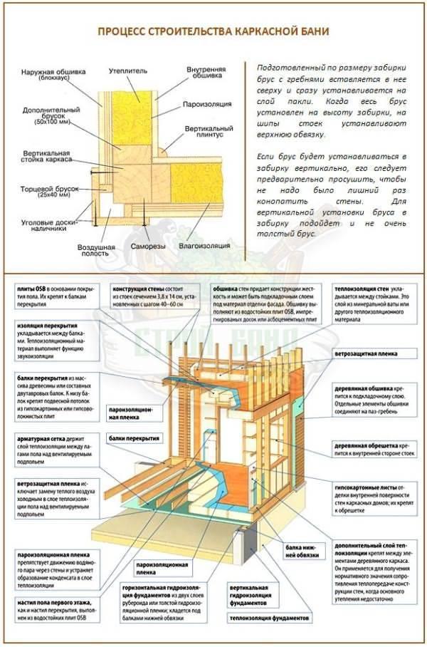 Каркасная баня: примеры проектов