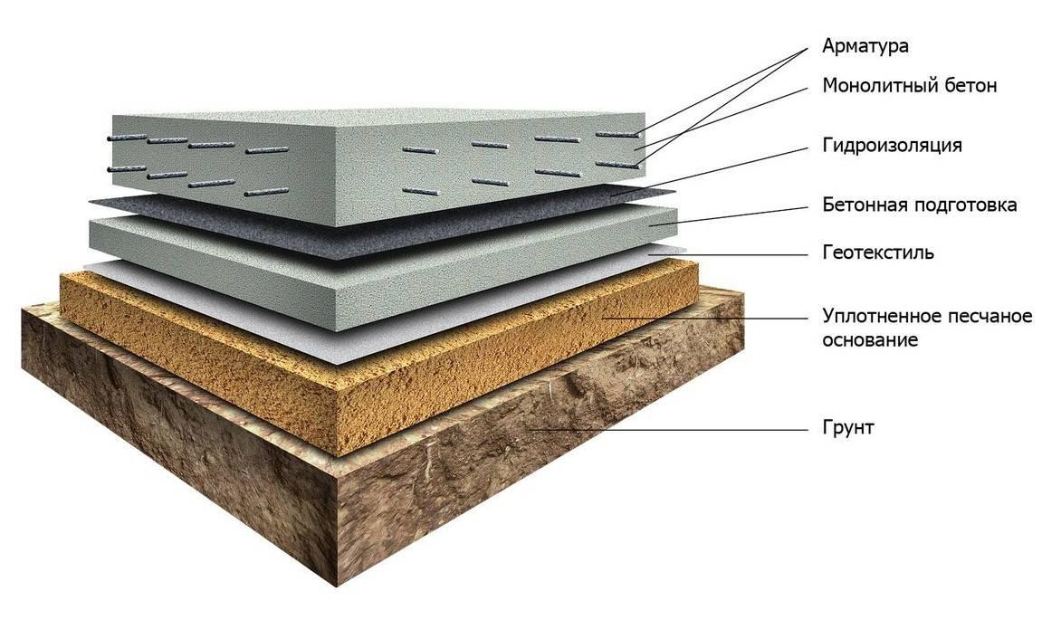 Свайный или ленточный фундамент: особенности и характеристики, инструкция по возведению