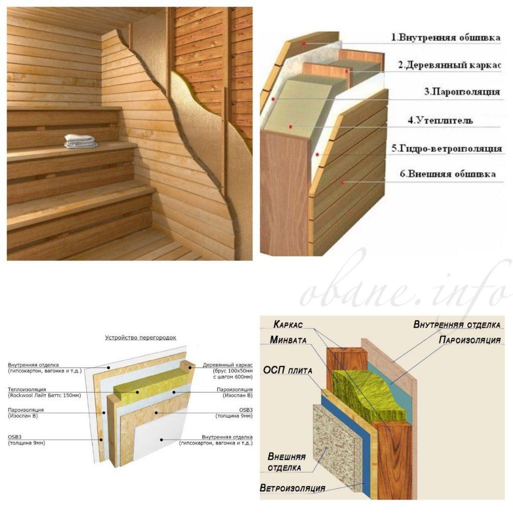 Пирог каркасной стены с базальтовым утеплителем, осб, минватой и по финской технологии
