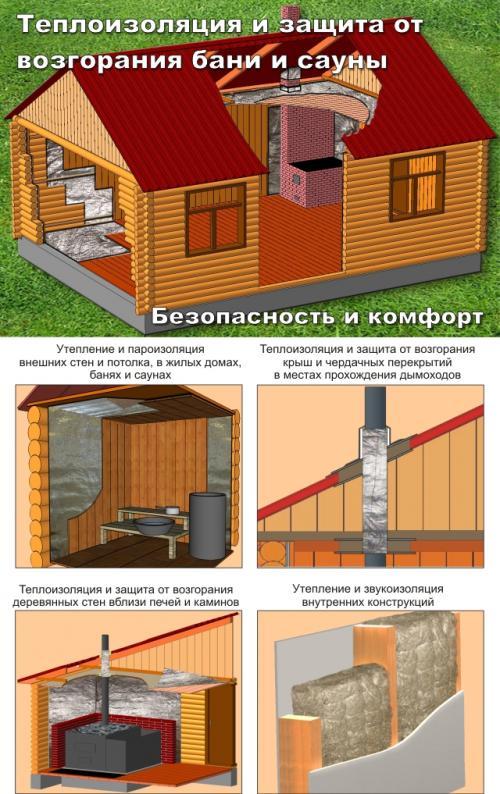 13 правил пожарной безопасности бани на supersadovnik.ru