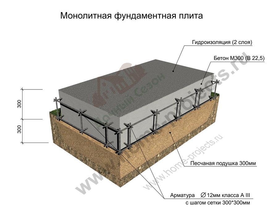Армирование монолитной плиты фундамента: вязка