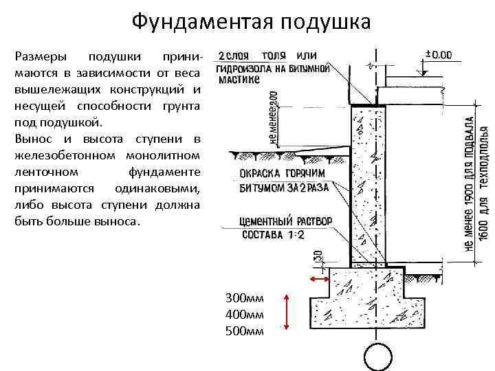 Подушка под монолитную плиту фундамента: технология устройства