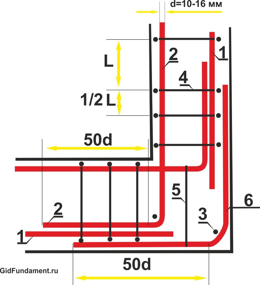 Армирование фундамента: технология и схема строительства с использованием армирования (120 фото)