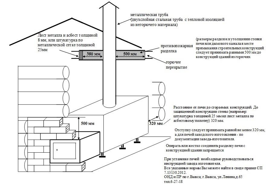Особенности сборки и установки сэндвич дымохода