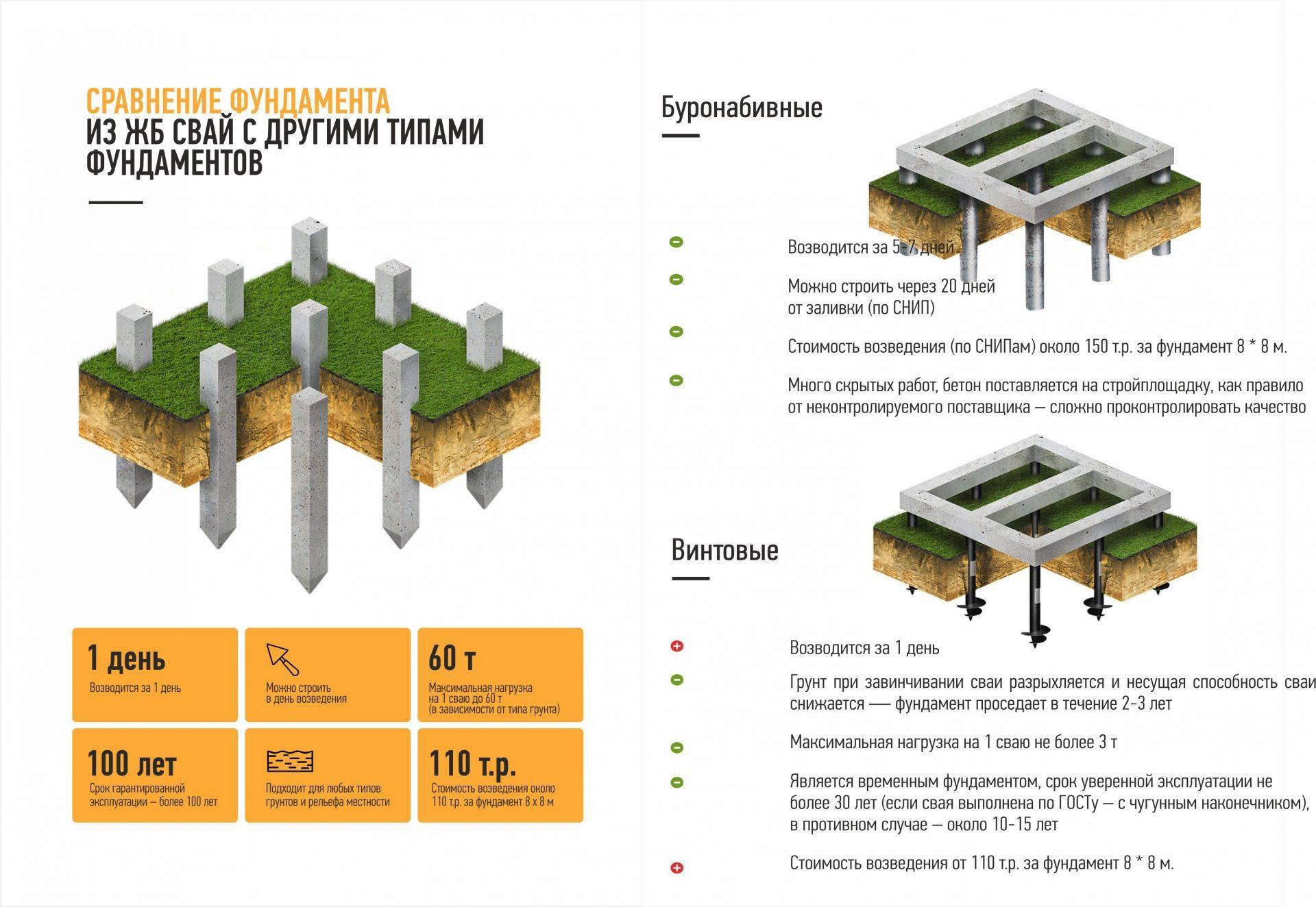 Основные типы фундаментов и их конструкции