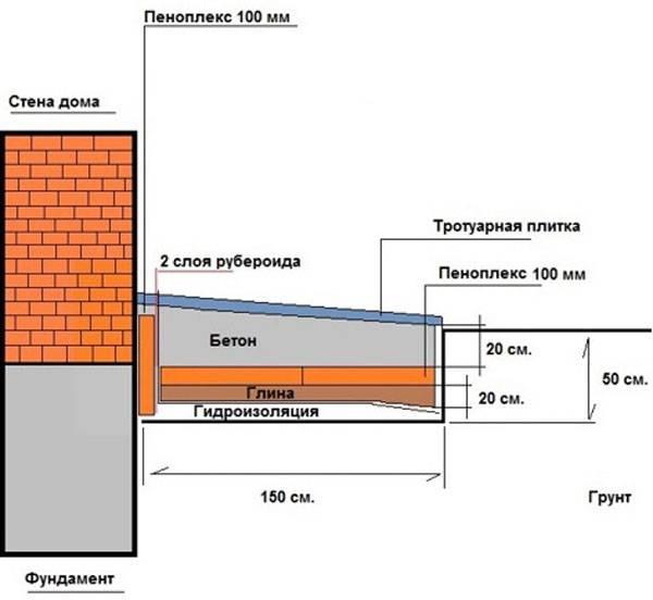 Отмостка фундамента: назначение, устройство, виды и их реализация, утепление, нюансы