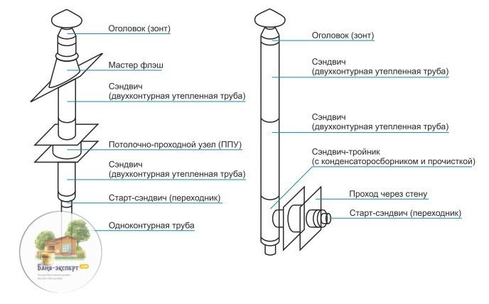 Как сделать и прочистить дымоход в бане