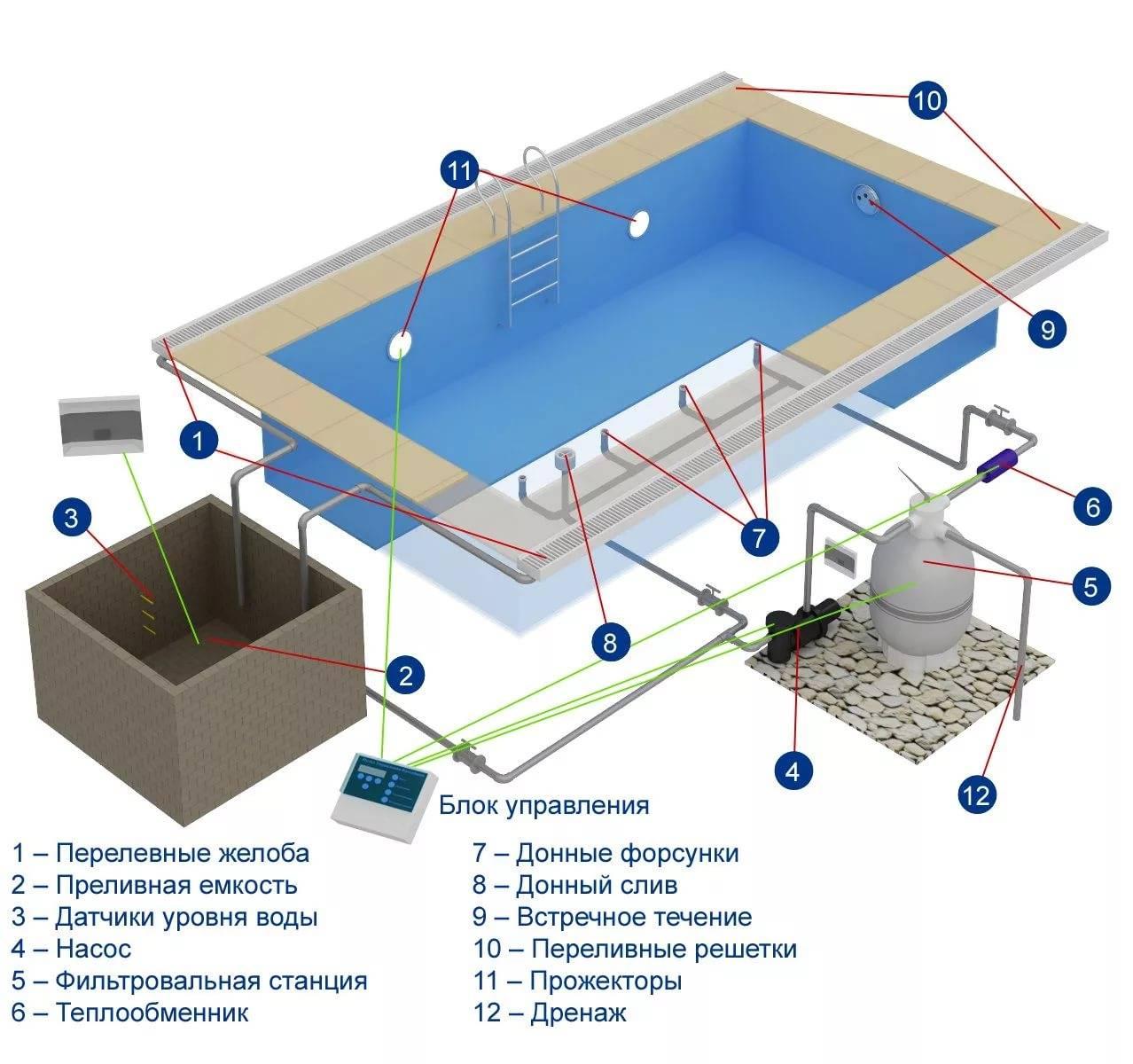 Как выбрать химию для бассейнов: лучшие средства для очистки воды