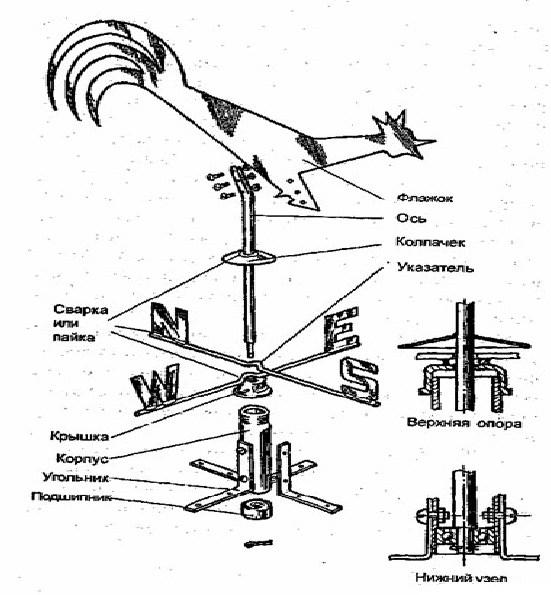 Флюгарка на дымоход — рассматриваем по пунктам