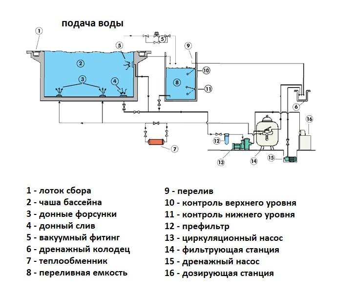 Методы очистки сточных вод: сюда относятся - современные способы, физические и химические технологии, новые виды - ндт, а также комбинированные типы и дезинфекция