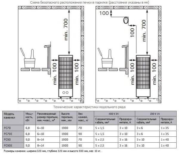 Виды и эксплуатация электропечи для бани