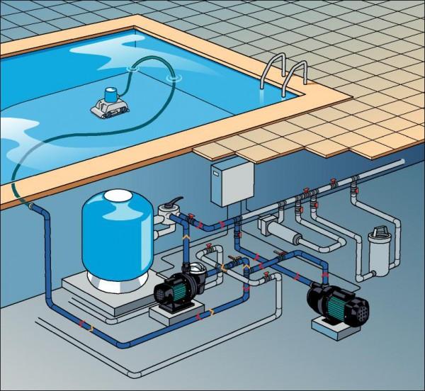 Монтаж оборудования для бассейна: схема подключения своими руками, как правильно проводить работу?