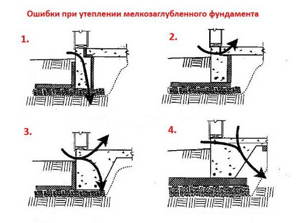 Устройство ленточного фундамента: технология строительства