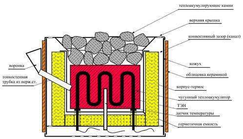 Выбор технологии возведения бани: из чего лучше строить баню?