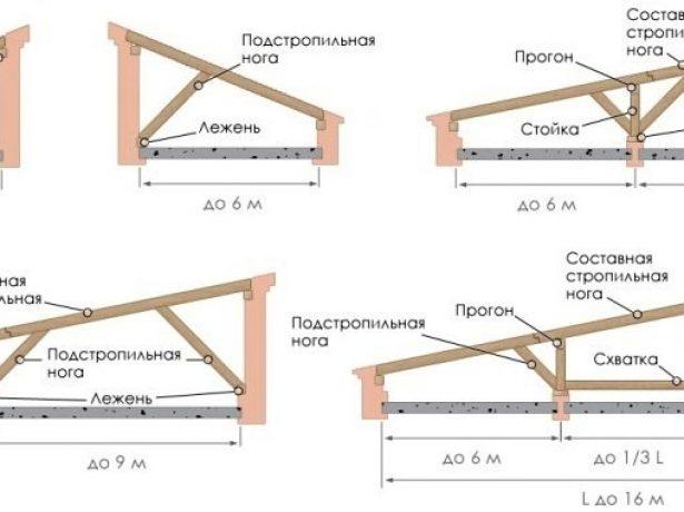 Строим односкатную крышу для бани своими руками