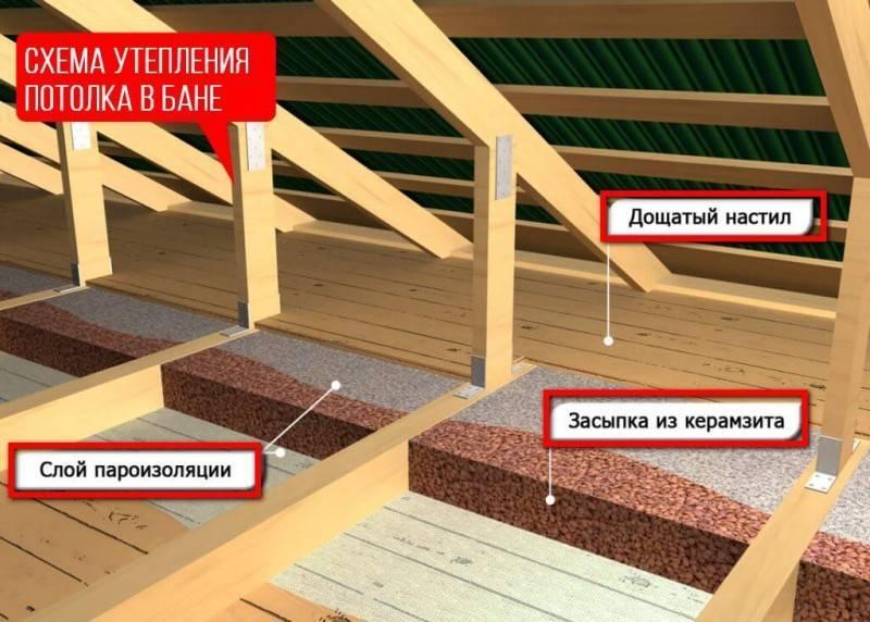 Утепление потолка в бане своими руками — правильный порядок работ